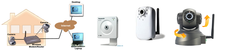 Egypt, IP camera, IP cameras, security cameras, 3G, GSM